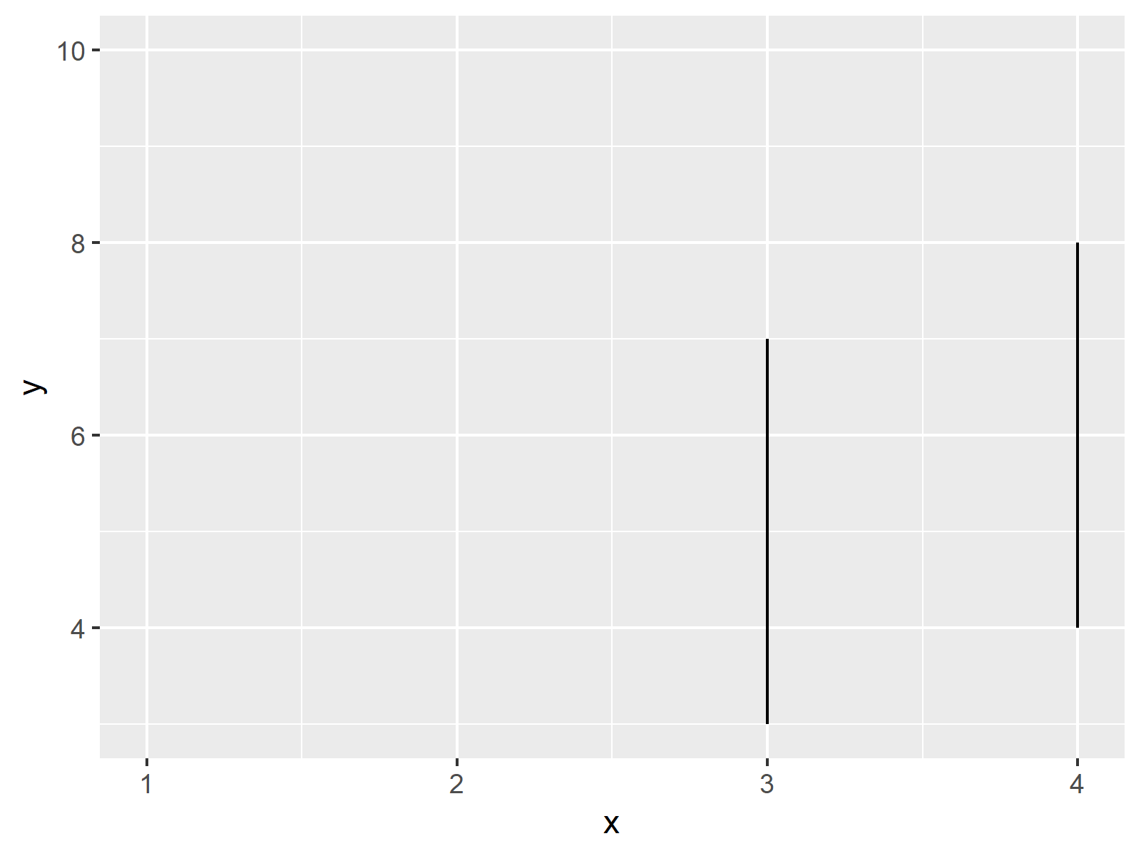 r graph figure 2 zoom ggplot2 without removing data r