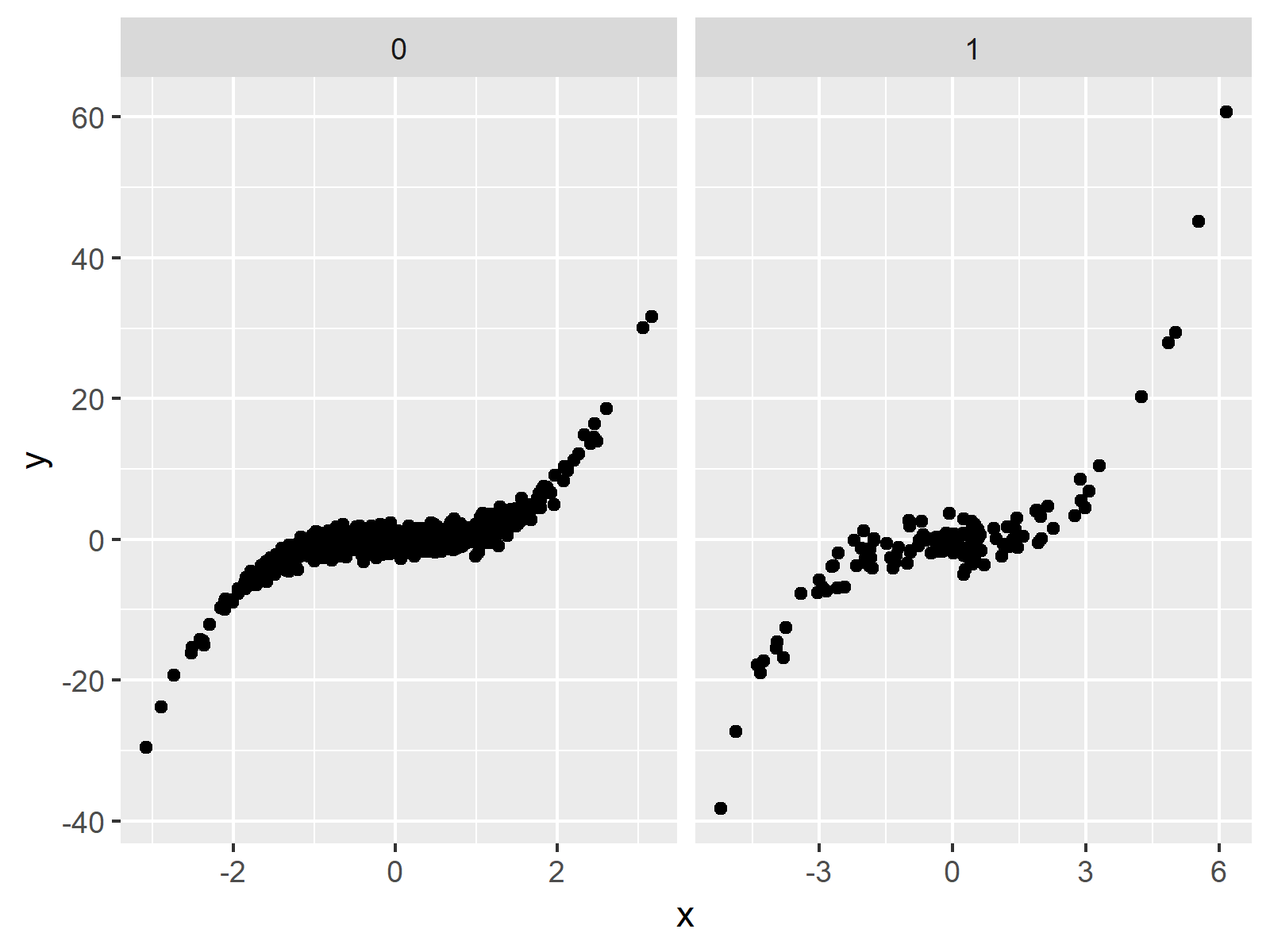 free x-axis facet plot ggplot2 package in r