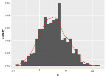 Overlay Histogram with Fitted Density Curve in Base R & ggplot2 Package (2 Examples)