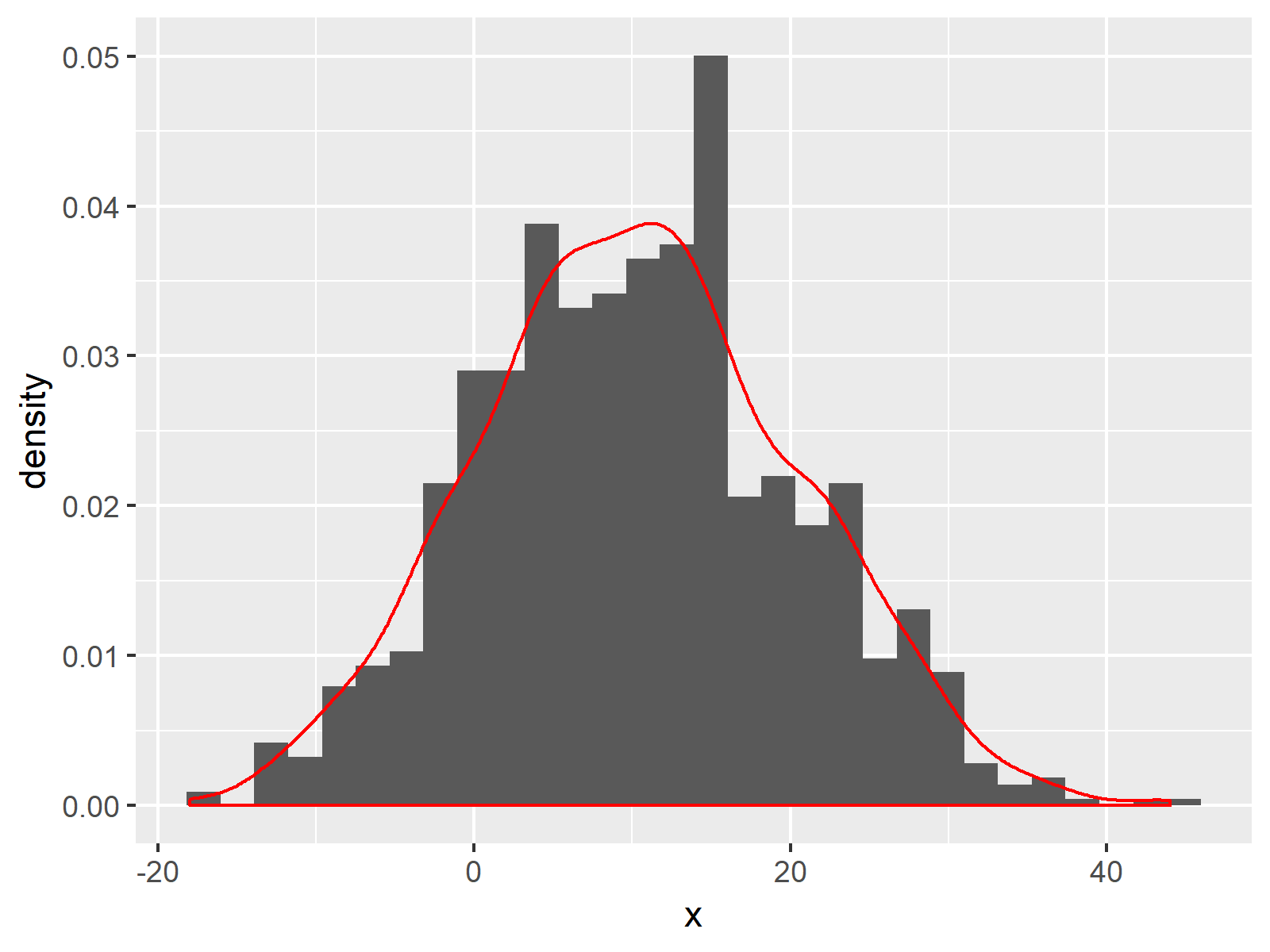 ggplot2 R Histogram and Fitted Density Curve