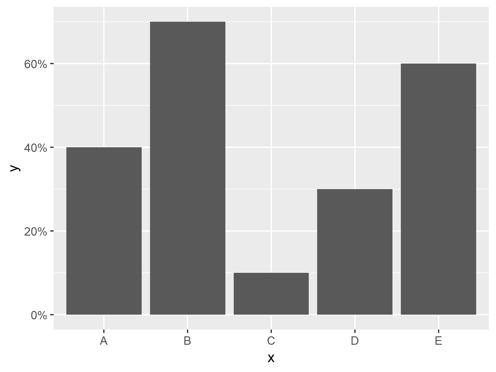 r graph figure 3 change y axis-percentages ggplot2 barplot r