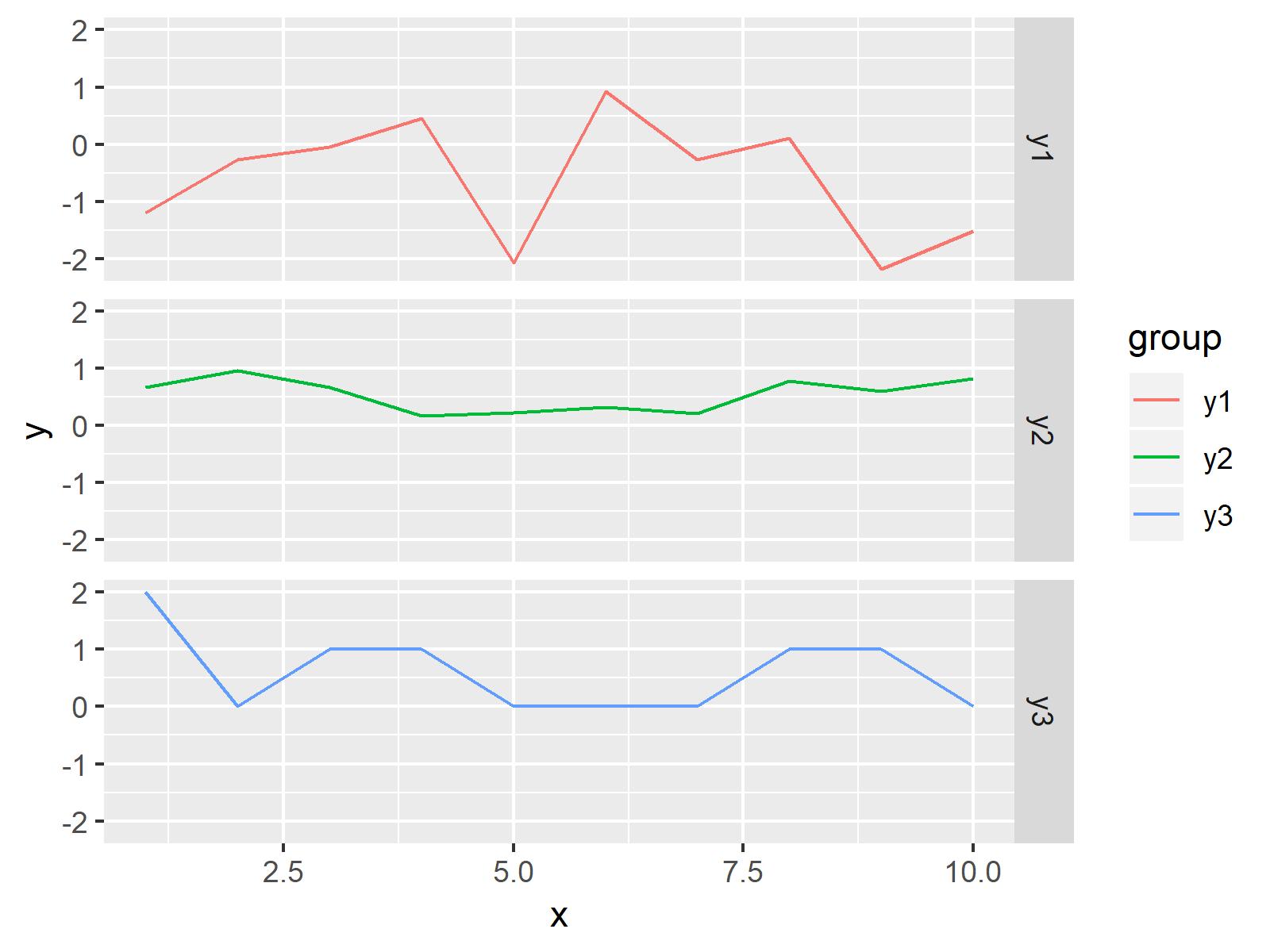 r graph figure 3 plot all columns data frame