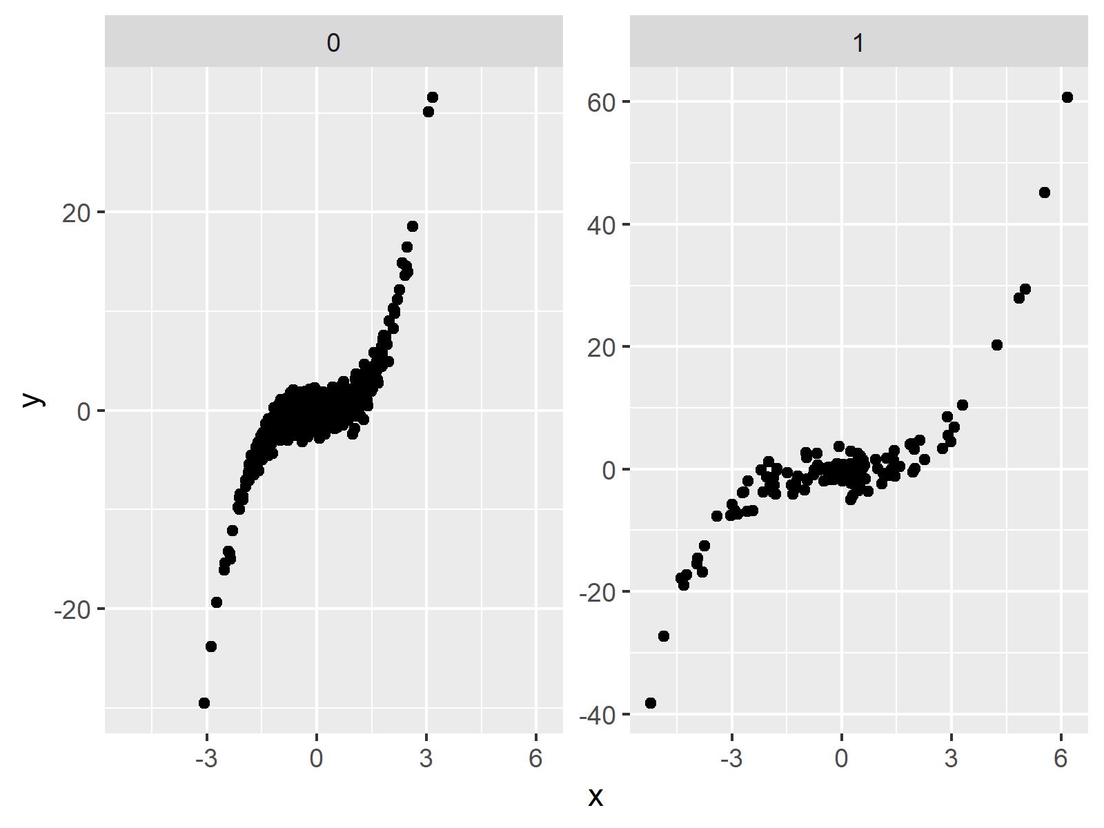 free y-axis facet plot ggplot2 package in r