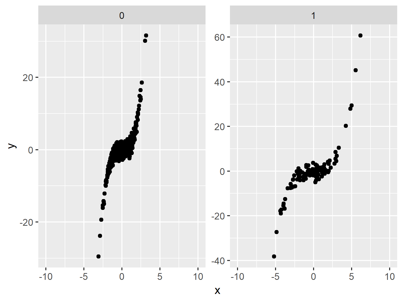 manual scales facet plot ggplot2 package in r