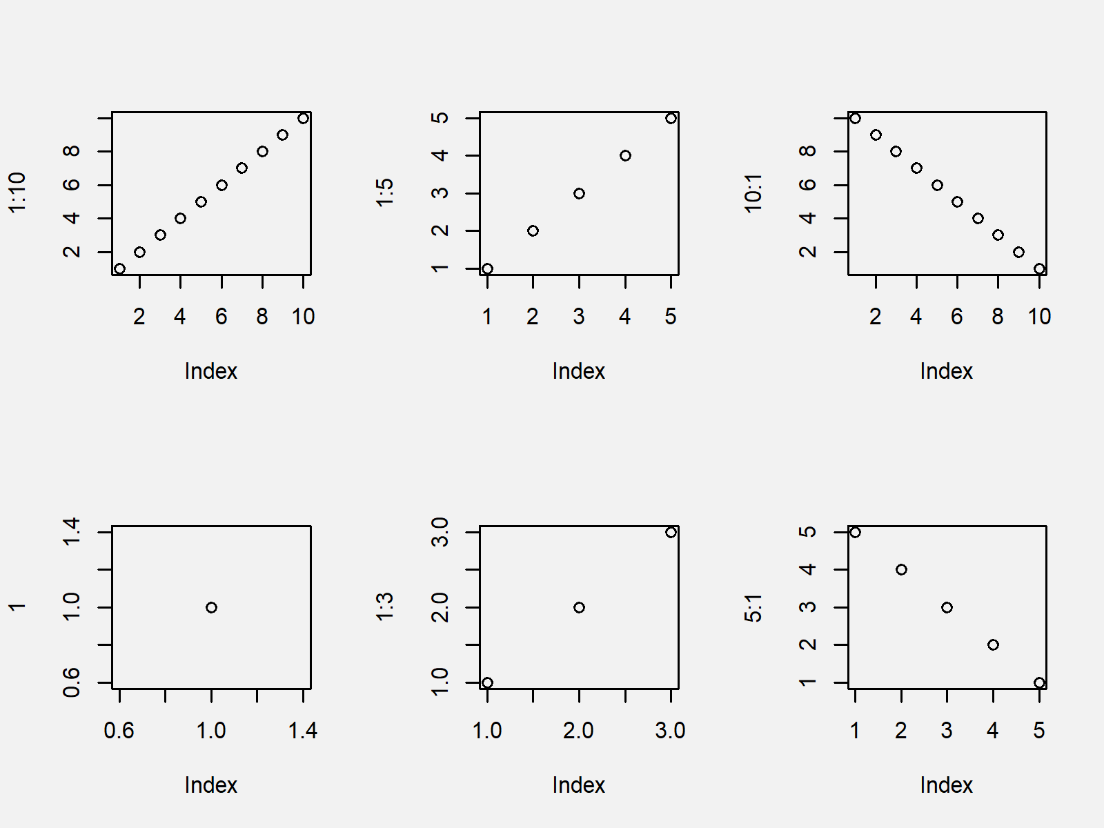 r graph figure 1 par function