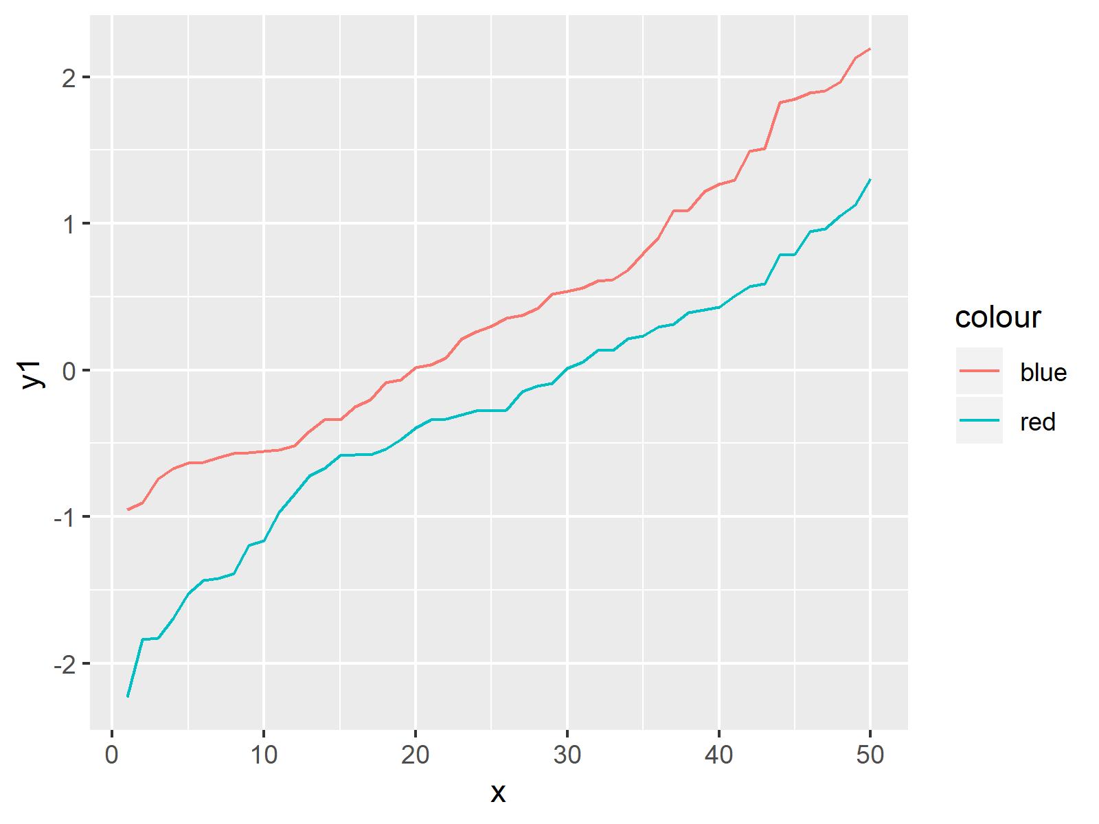 r graph figure 1 draw multiple lines same ggplot2 r