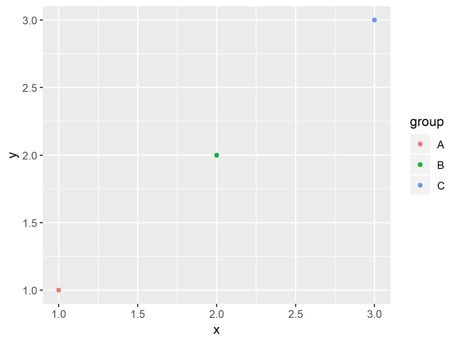 r graph figure 1 move position ggplot2 legend r