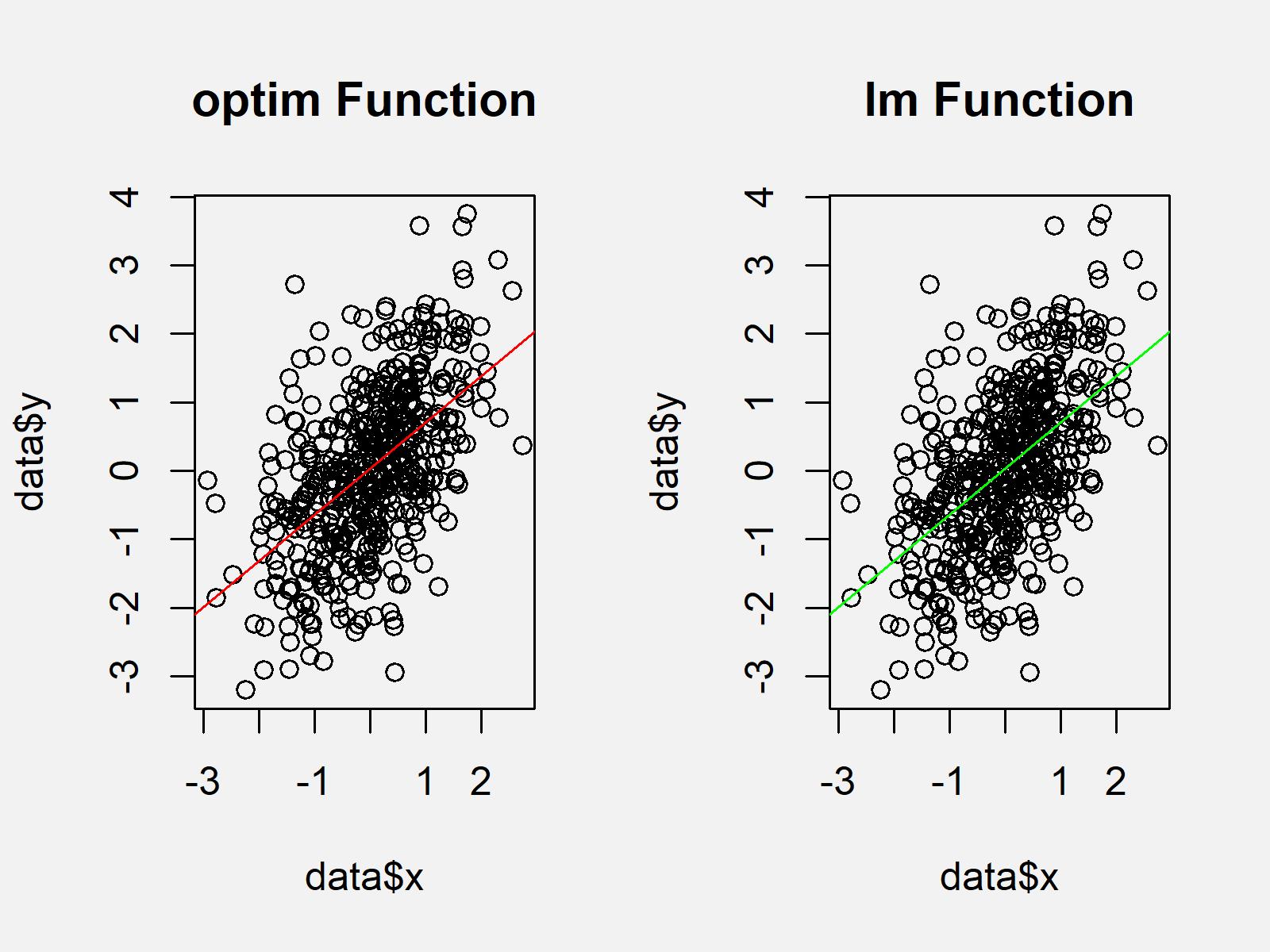 r graph figure 1 optim function