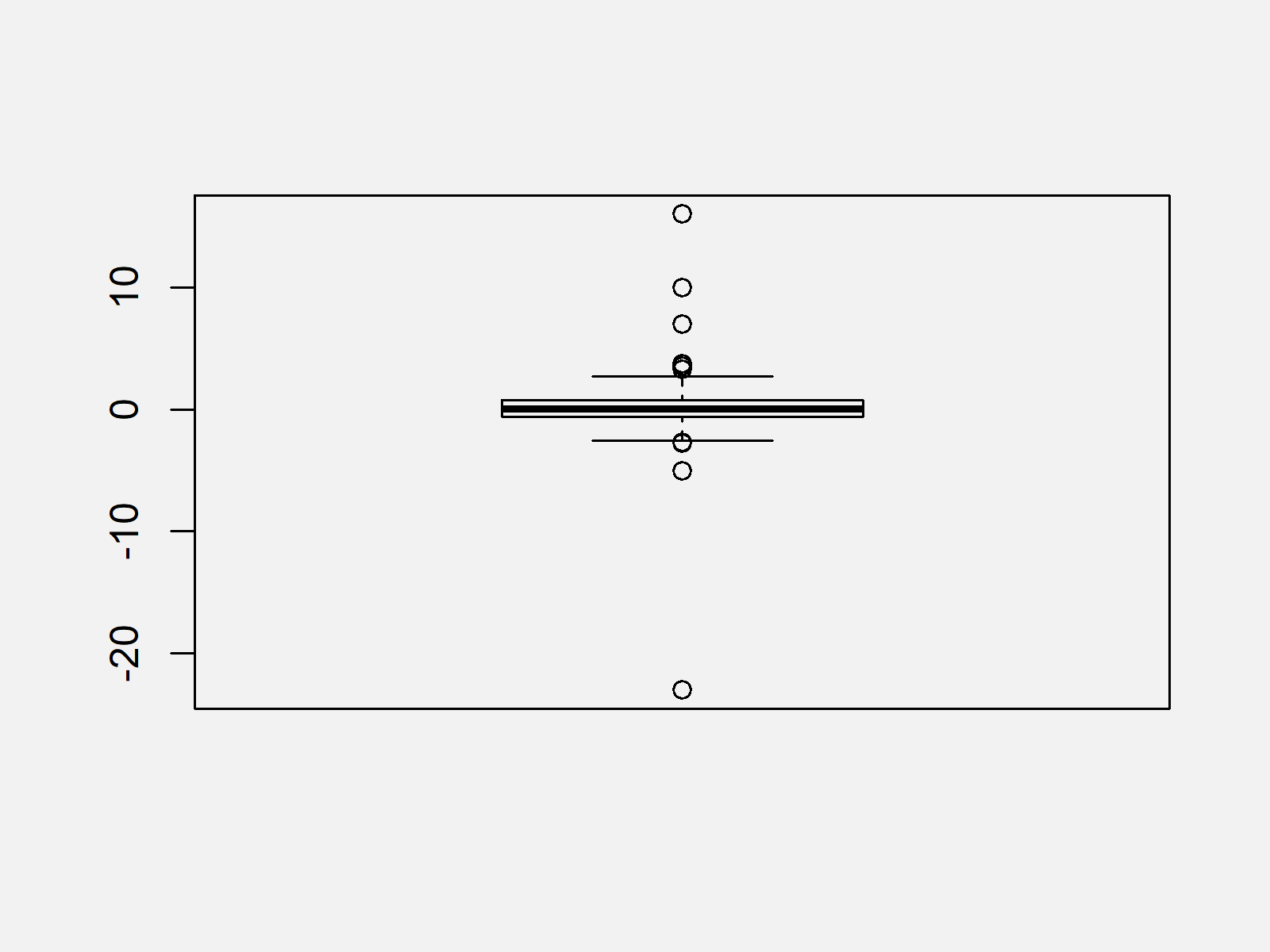 r graph figure 1 remove outliers from data set