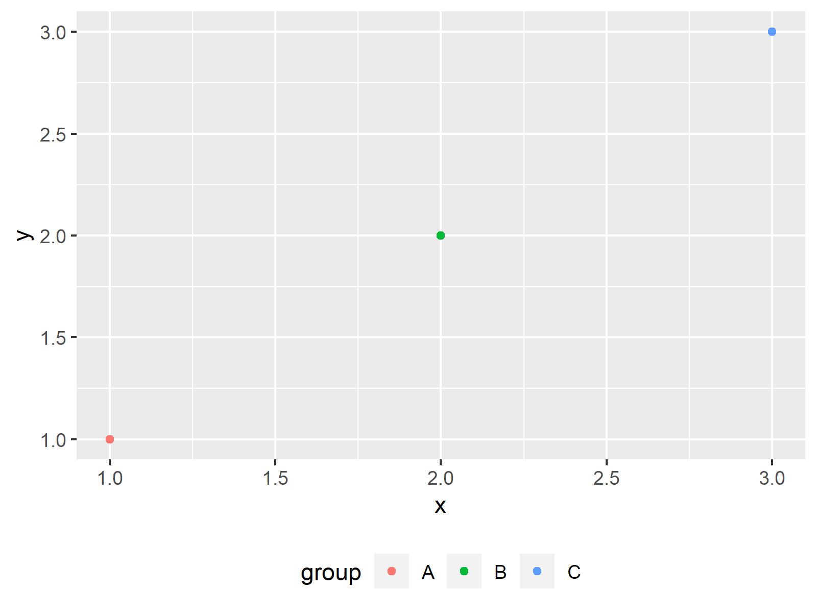 r graph figure 2 move position ggplot2 legend r
