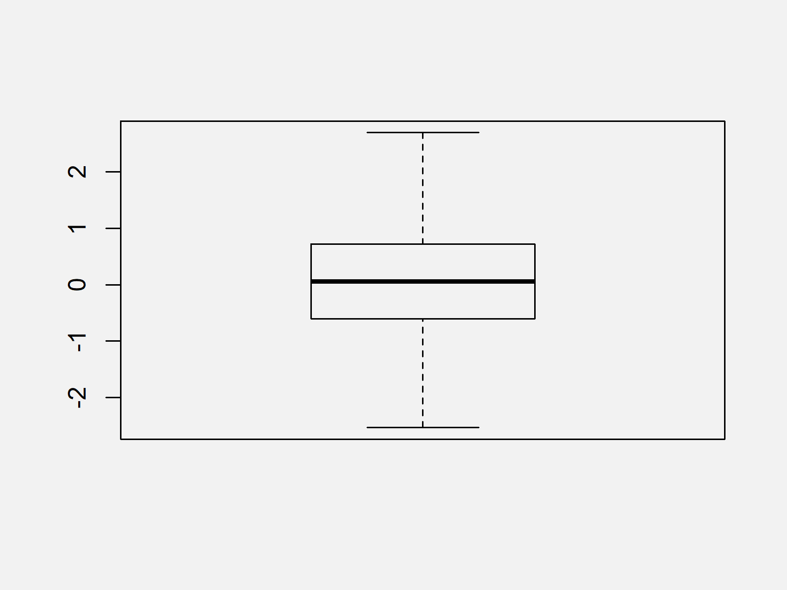 r graph figure 2 remove outliers from data set