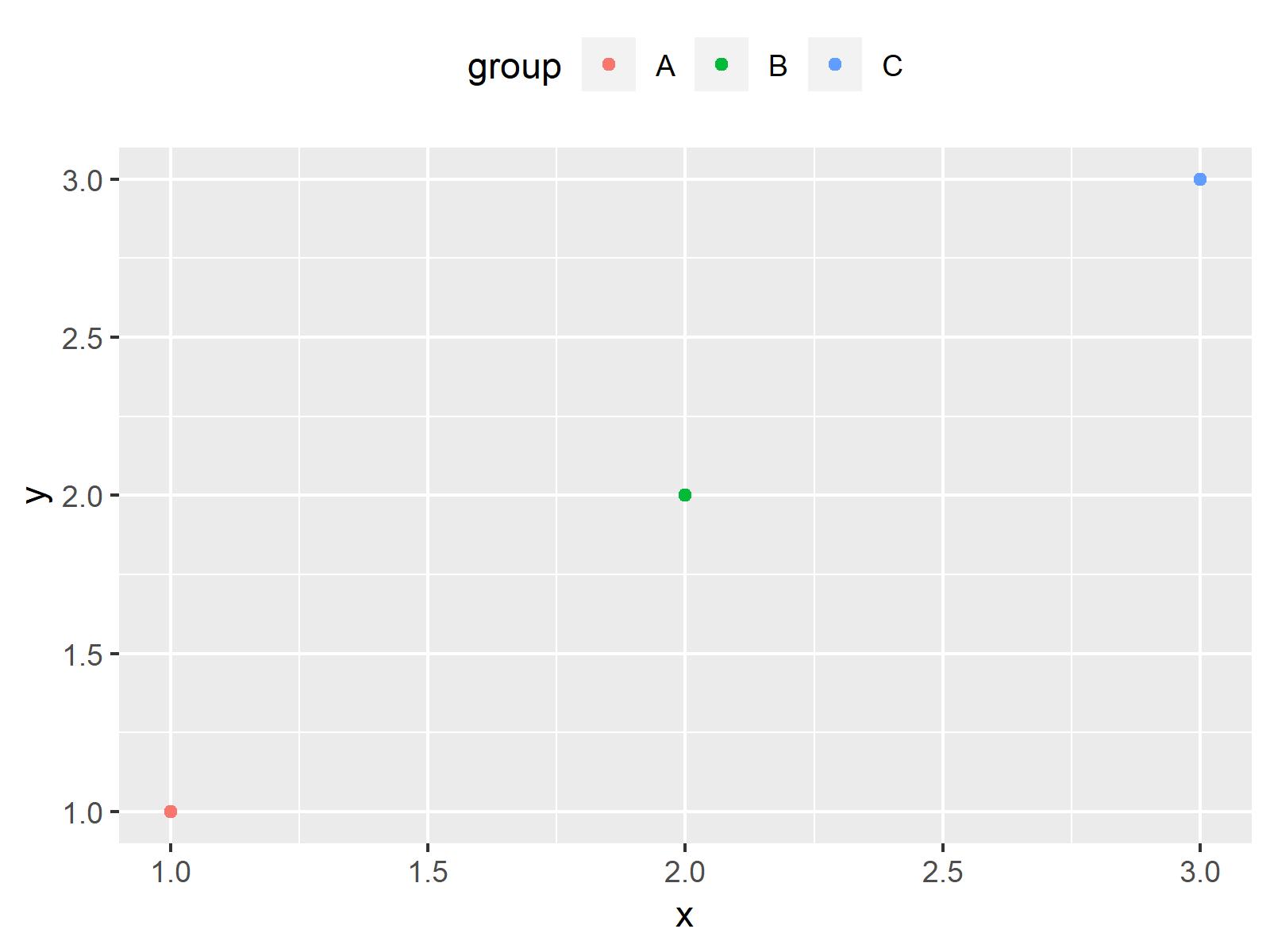 r graph figure 3 move position ggplot2 legend r