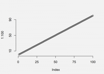 Add Axes to Plot Using axis Function in R (4 Examples)