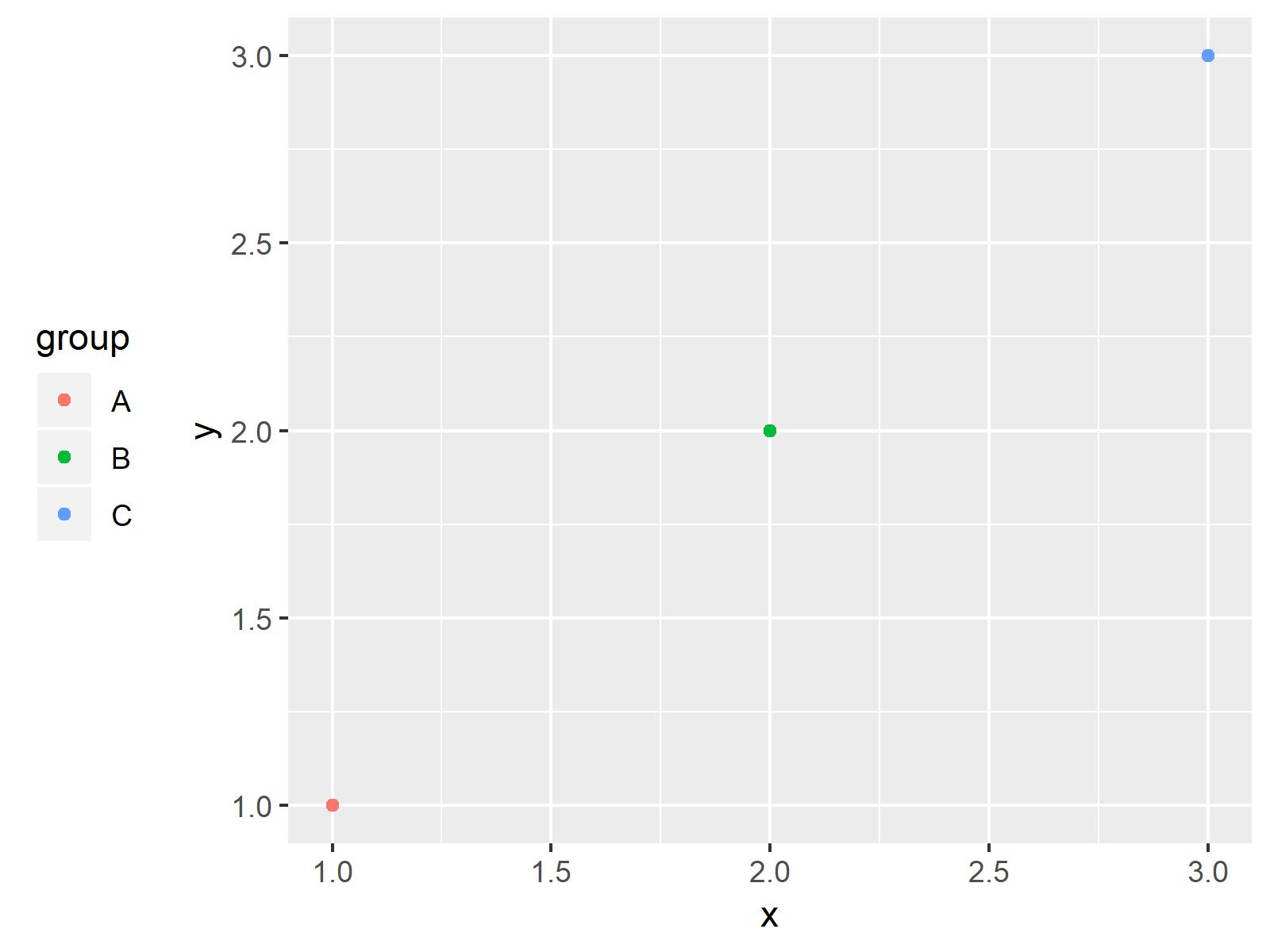 r graph figure 4 move position ggplot2 legend r