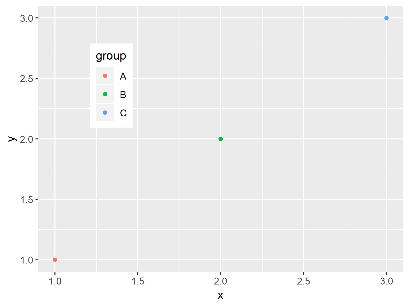 r graph figure 5 move position ggplot2 legend r