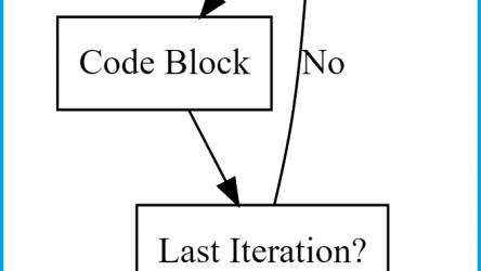 for-Loop in R (10 Examples) | Writing, Running & Using Loops in RStudio
