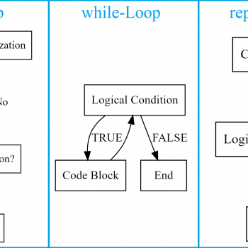 Loops in R (Examples) | How to Write, Run & Use a Loop in RStudio