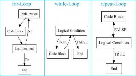 Loops in R (Examples) | How to Write, Run & Use a Loop in RStudio
