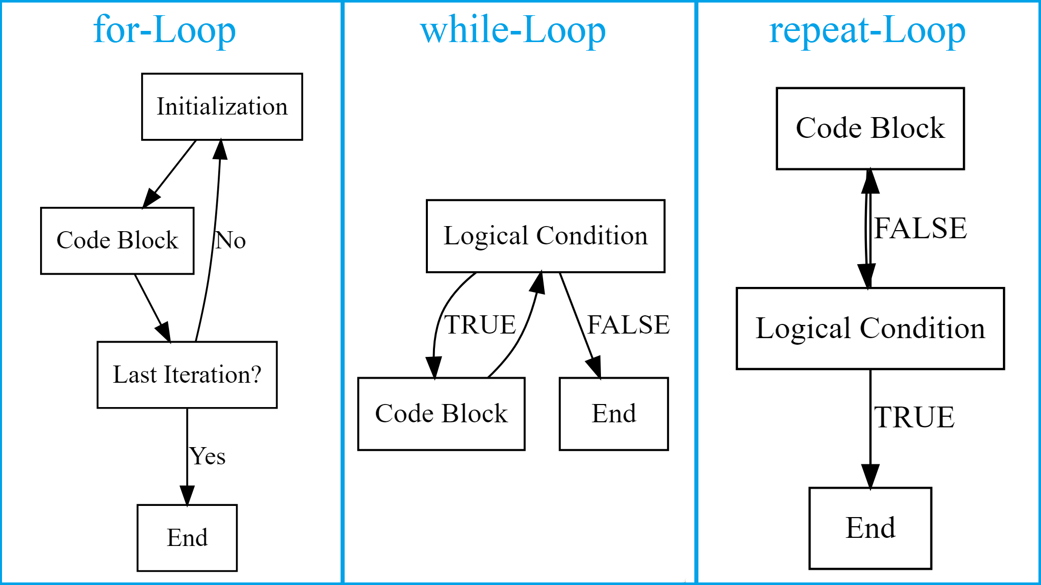 flowchart of loops in r for while repeat