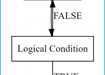 repeat-Loop in R (2 Examples) | Writing & Running repeat-Statements