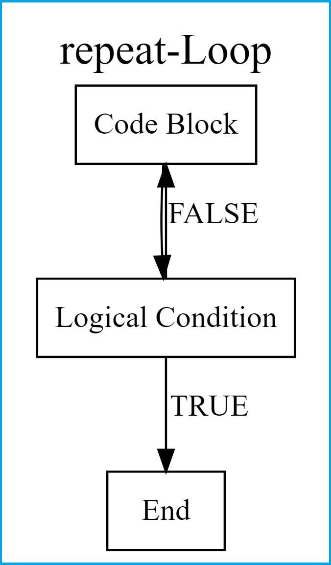 repeat loop flowchart in R