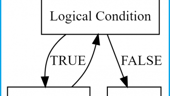 while-Loop in R (2 Examples)   Writing, Running & Using while-Statement