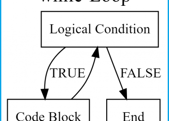while-Loop in R (2 Examples) | Writing, Running & Using while-Statement