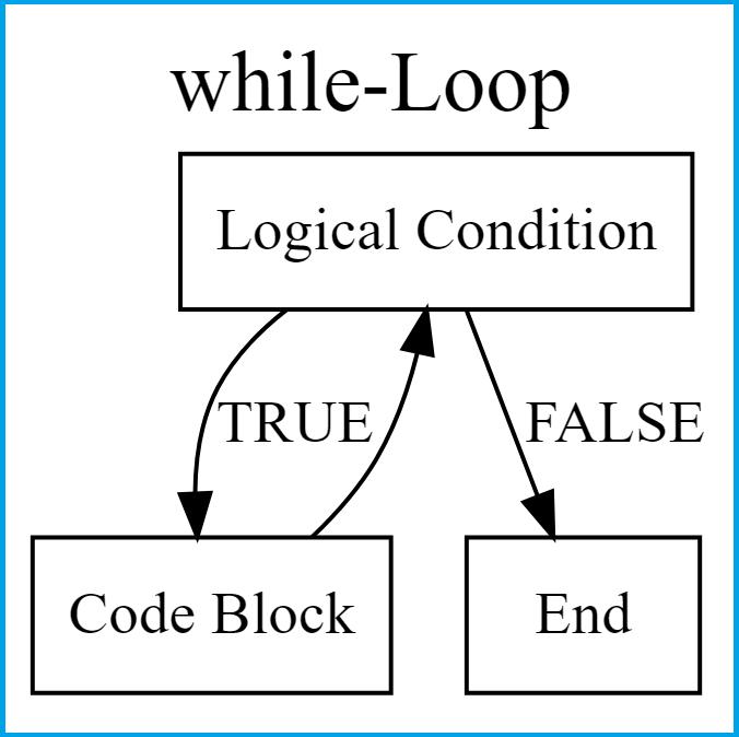 while loop flowchart in R