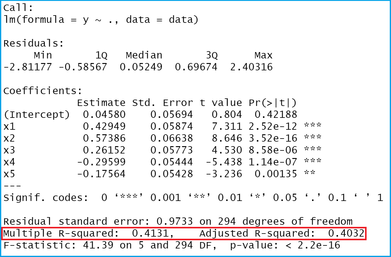 R-squared of linear regression model r