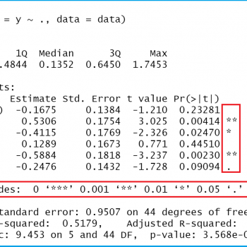 Extract Significance Stars & Levels from Linear Regression Model in R (Example)