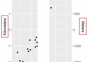 Draw ggplot2 Plot with Two Y-Axes in R (Example) | Different Scale on Each Side