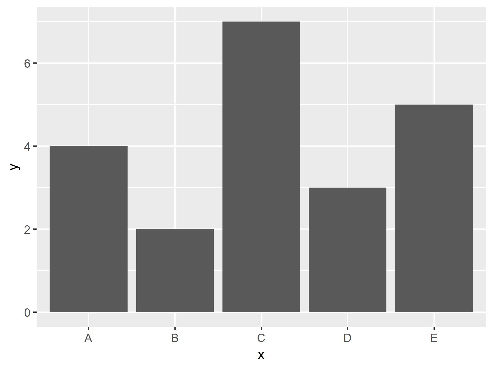 r graph figure 1 change colors bars ggplot2 barchart r