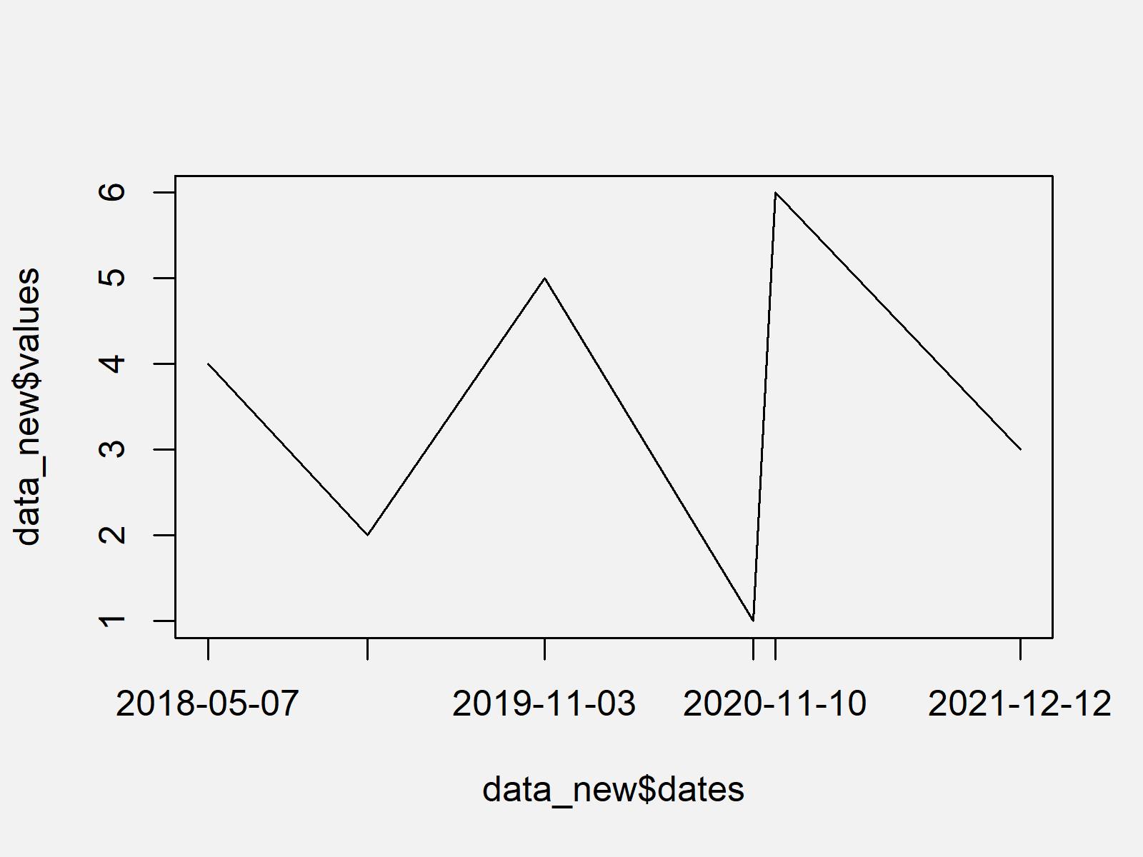 r graph figure 1 draw dates x axis