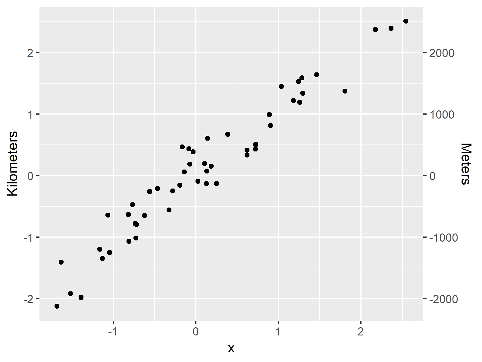 r graph figure 1 draw ggplot two y axes r