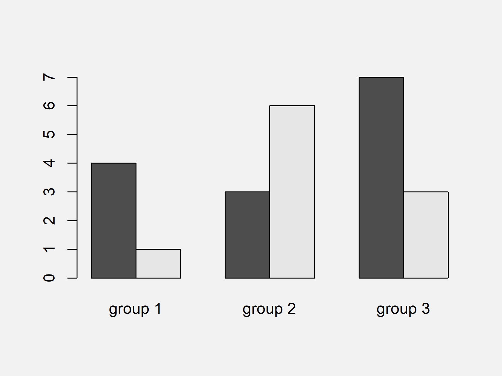 r graph figure 1 draw grouped barplot