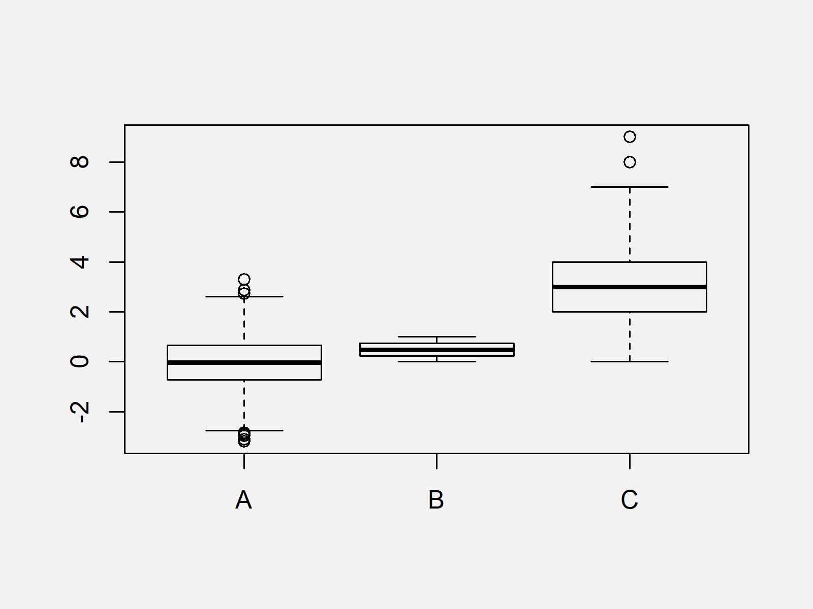 r graph figure 1 draw multiple boxplots one graph r