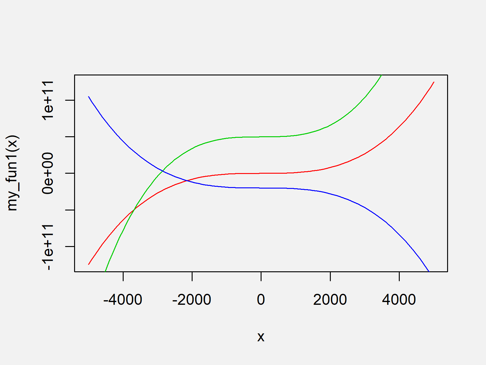 r graph figure 1 draw multiple function curves same r