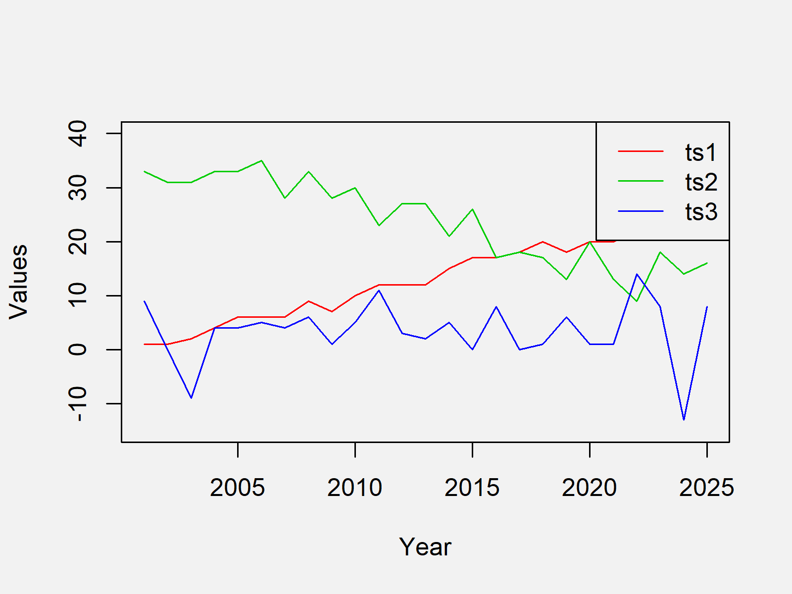 r graph figure 1 draw multiple time series same r
