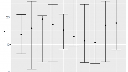 Draw Plot with Confidence Intervals in R (2 Examples)