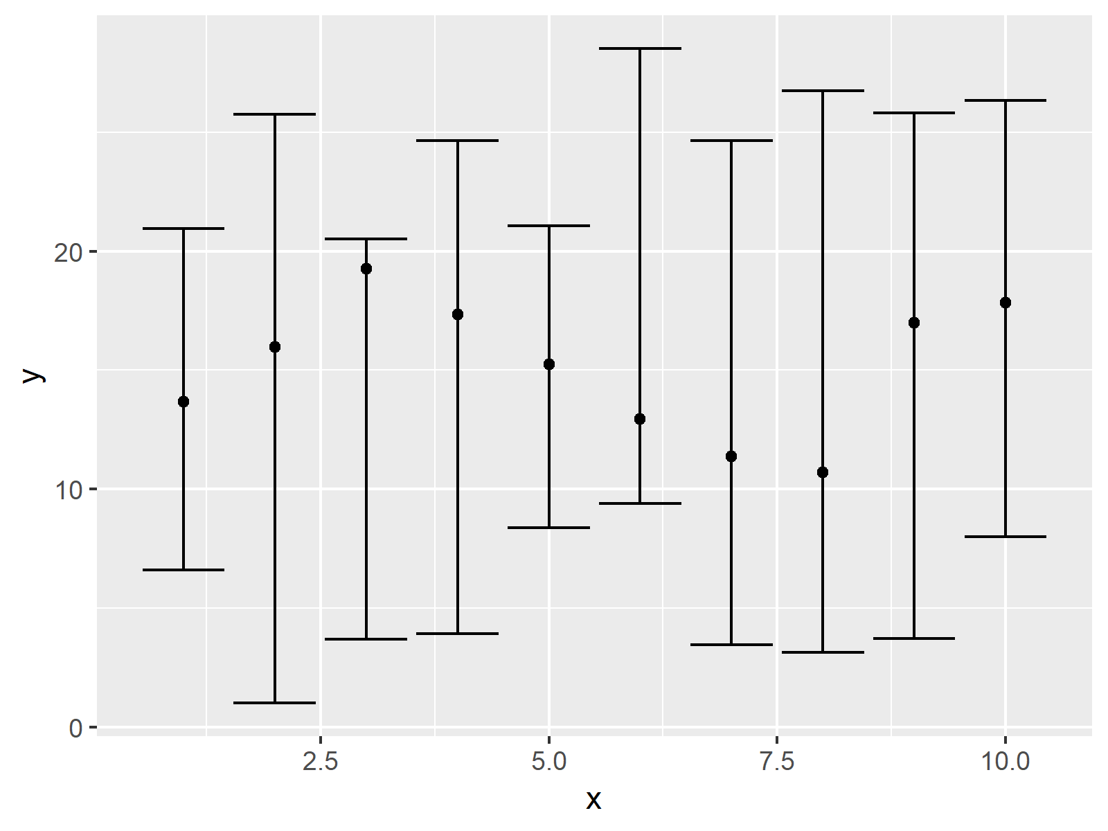 r graph figure 1 draw confidence intervals r