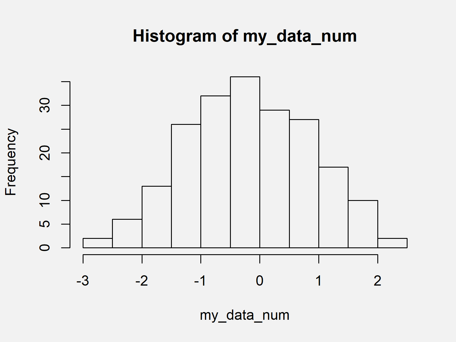 r graph figure 1 error hist default x must be numeric r