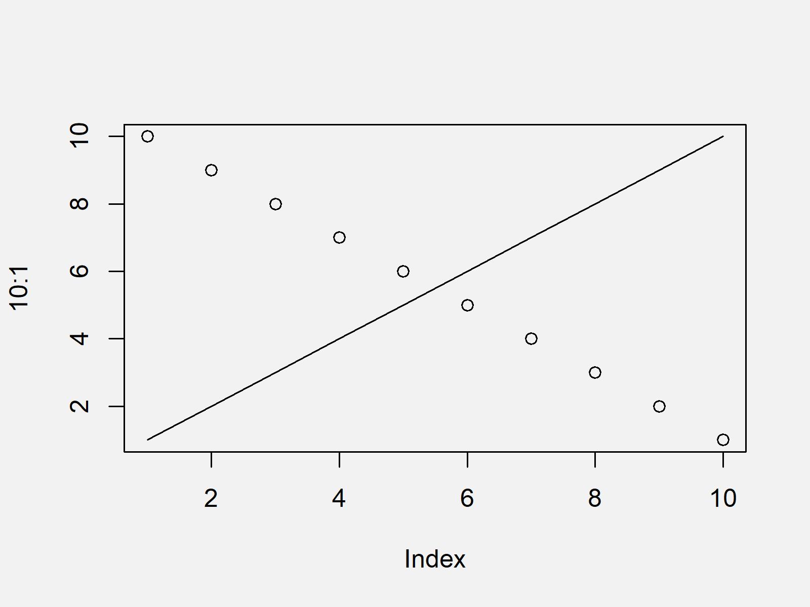 r graph figure 1 error new has not been called yet r