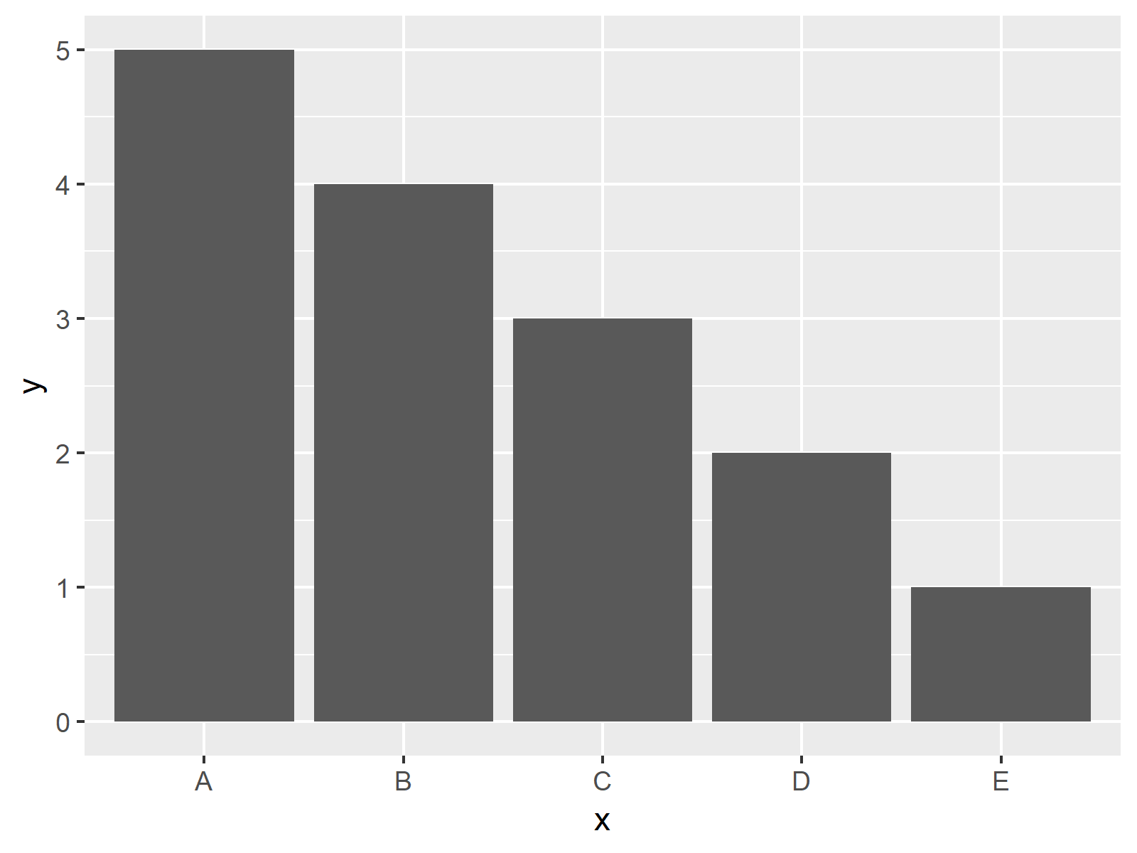 r graph figure 1 ggplot2 error stat count not used y aesthetic r