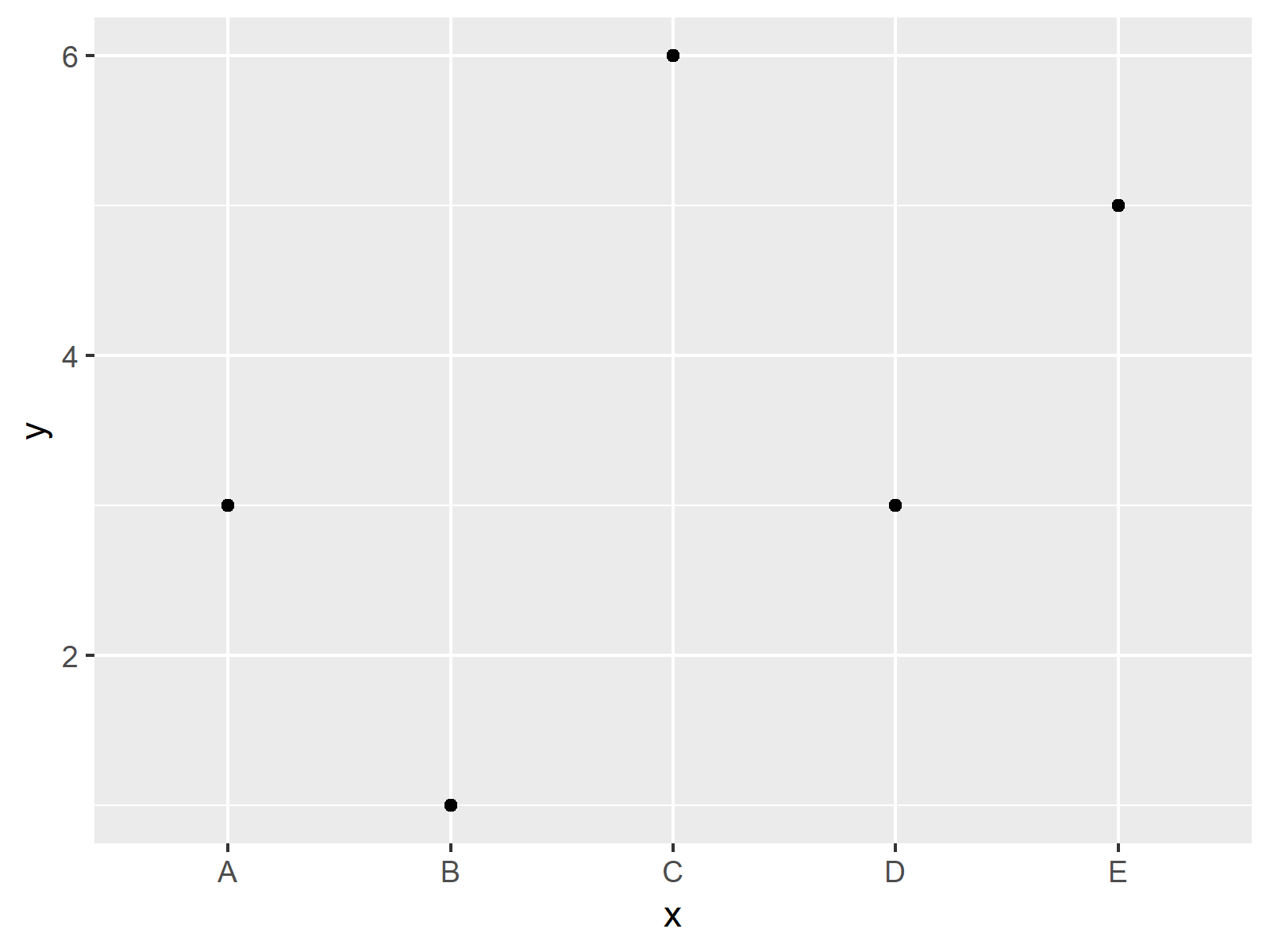 r graph figure 1 ggplot2 geom_path each group only one observation r