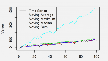 Calculate Moving Average, Maximum, Median & Sum of Time Series in R (6 Examples)