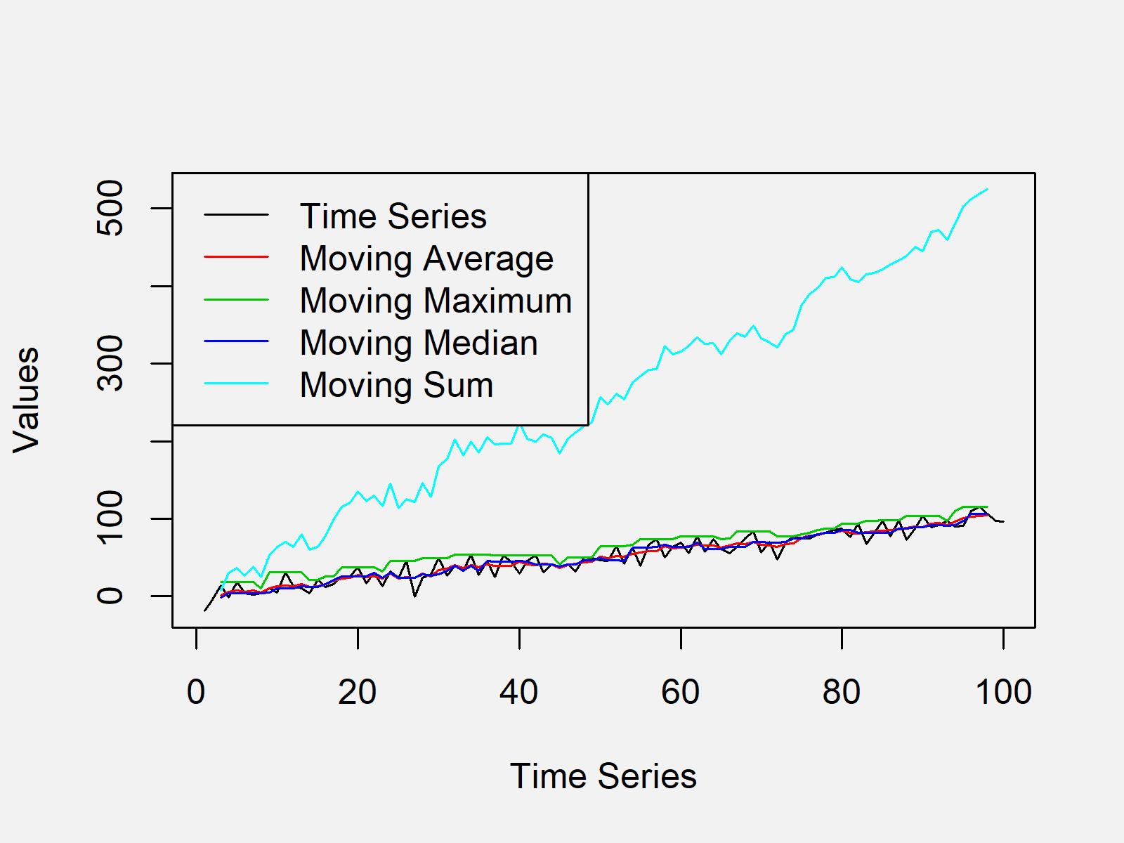 r graph figure 1 moving average maximum median sum time series r