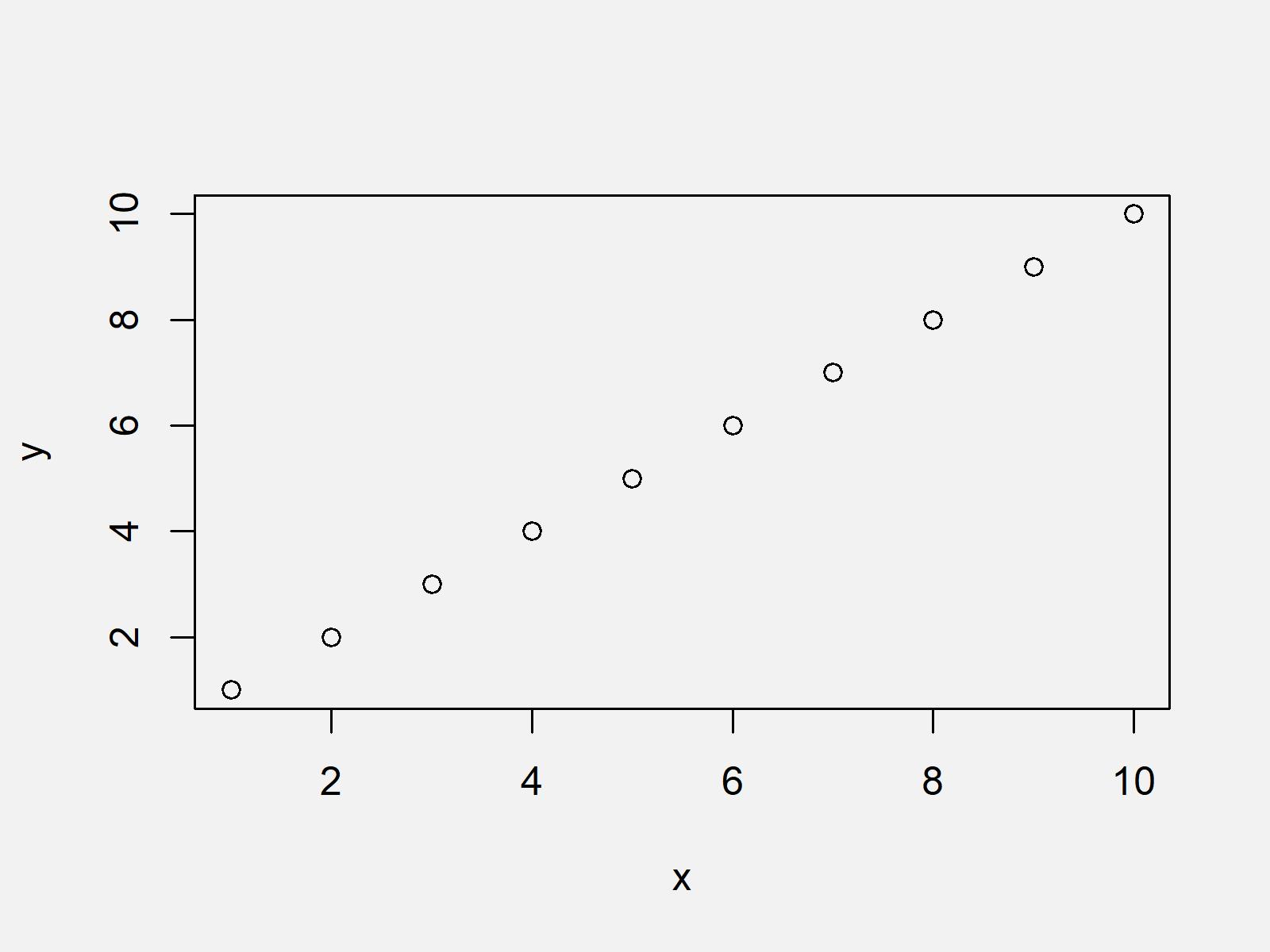 r graph figure 1 plot actual values as axis ticks r