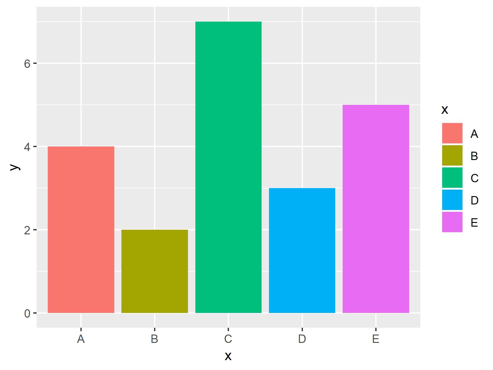 r graph figure 2 change colors bars ggplot2 barchart r