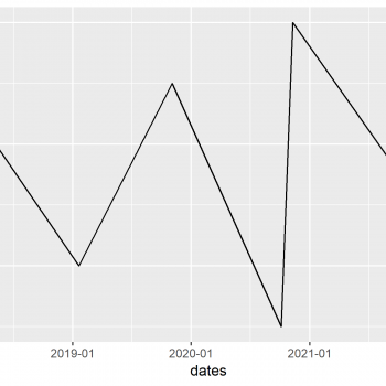 Draw Dates to X-Axis of Plot in R (2 Examples) | Time Series in Base R & ggplot2 Graph