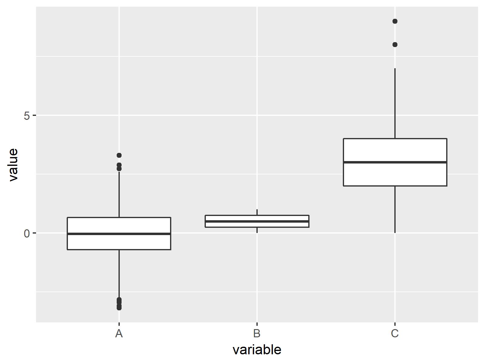 r graph figure 2 draw multiple boxplots one graph r